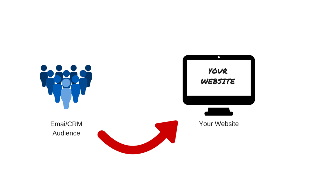 Email / CRM remarketing